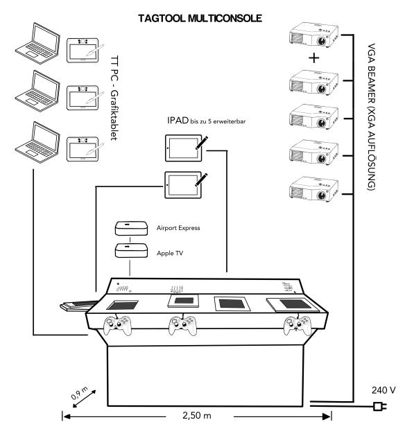 Multikonsole Skizze